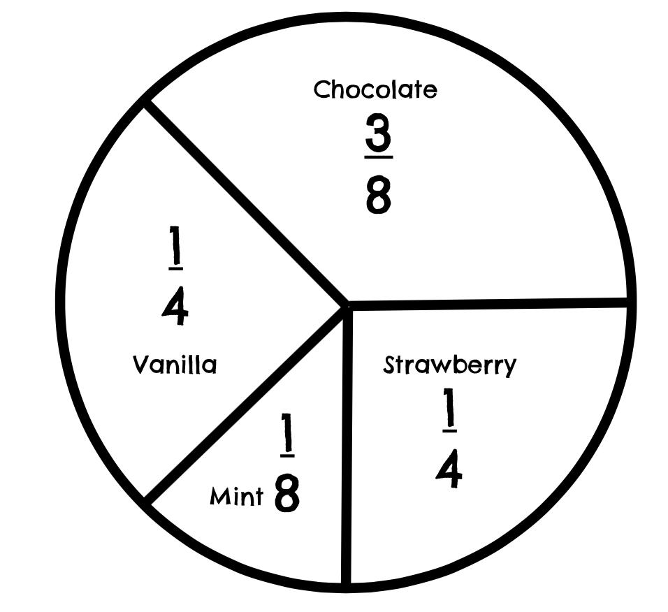 medium resolution of Math 7 Unit 10 7.6G Circle Graphs   Interactive Worksheet by Katie Maynard    Wizer.me