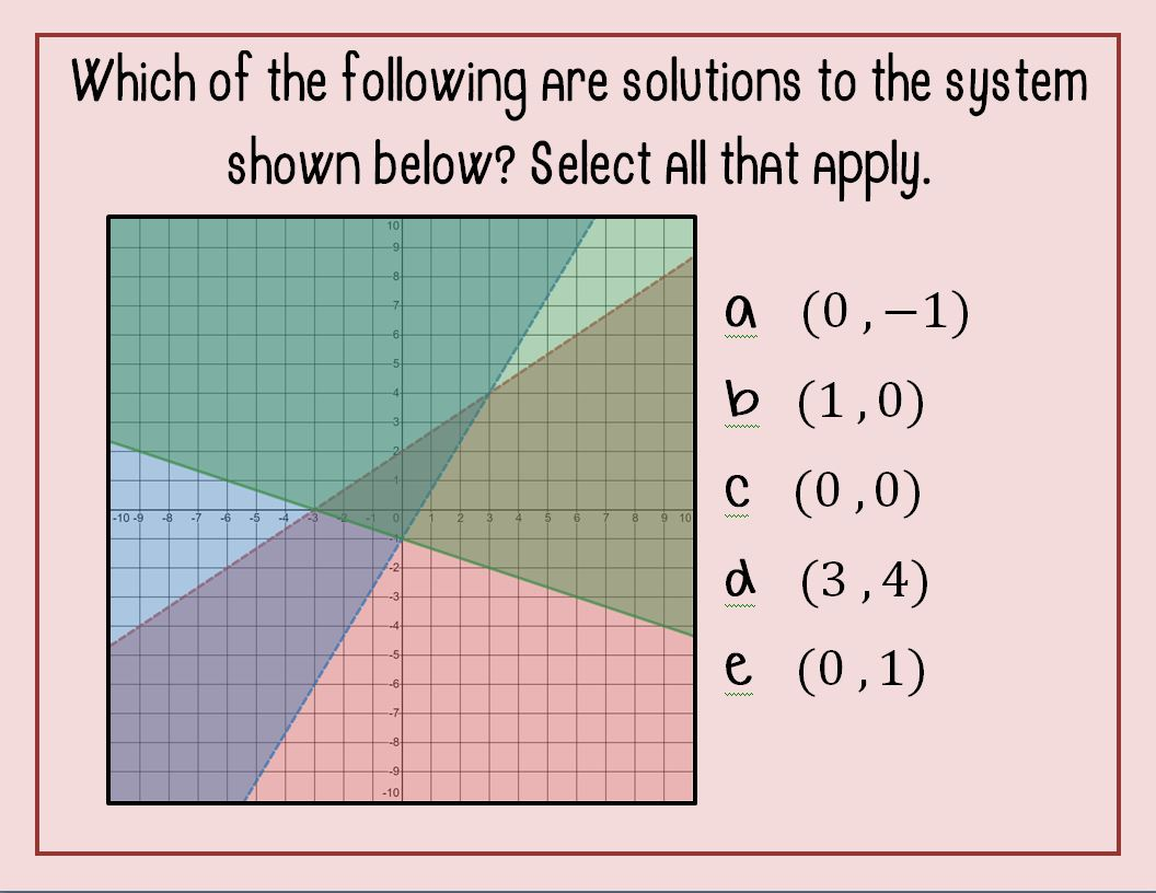 Systems Of Linear Inequalities Solving Systems 2a 3f