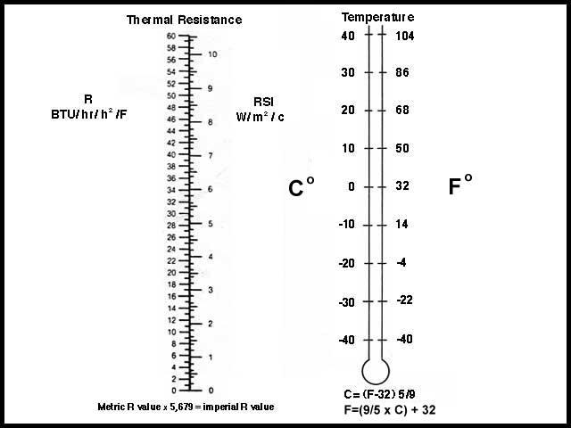 also  value and temperature conversion charts rh joneakes