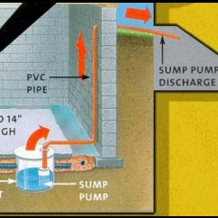 High Flow Kitchen Faucet Home Depot Doors What Makes A Good Sump Pump Pit?