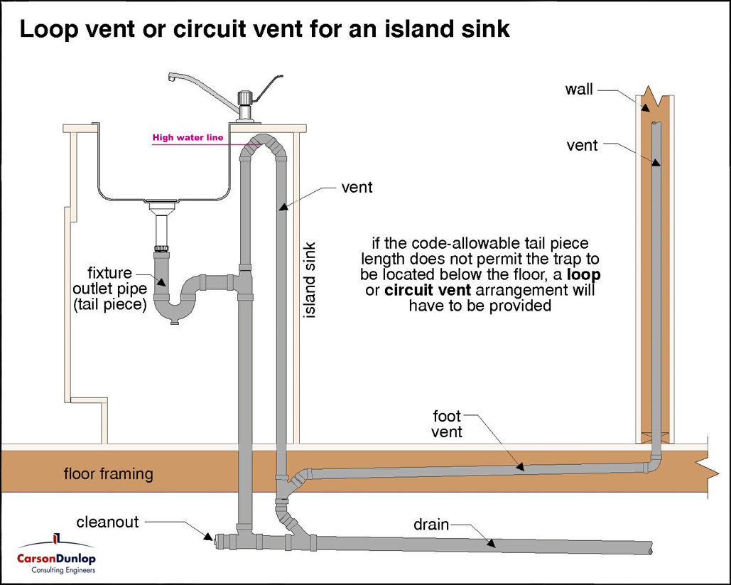 Venting the plumbing in an island sink