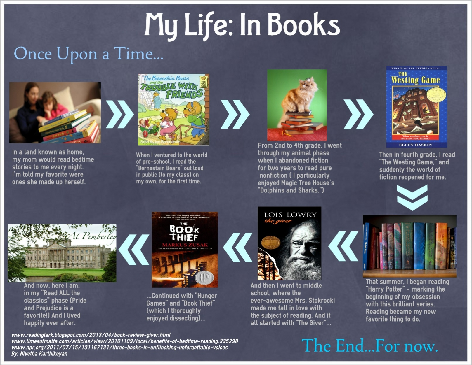 Beyond The Book Infographics Of Students' Reading History Edutopia