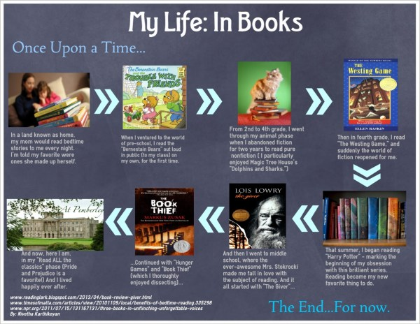 Book Infographics Of Students' Reading History