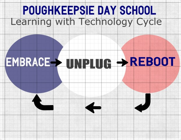 LearningwithtTechnologycycle title=