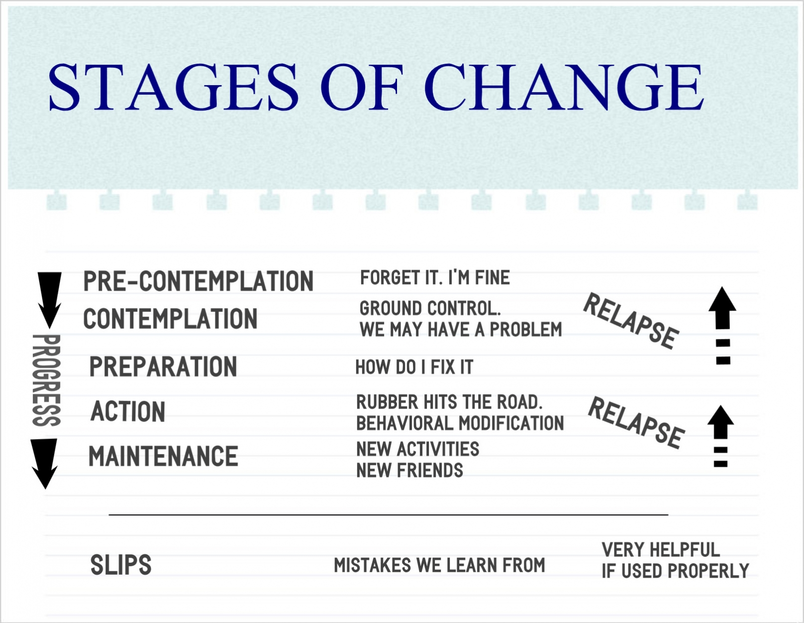 Stages Of Change Worksheet
