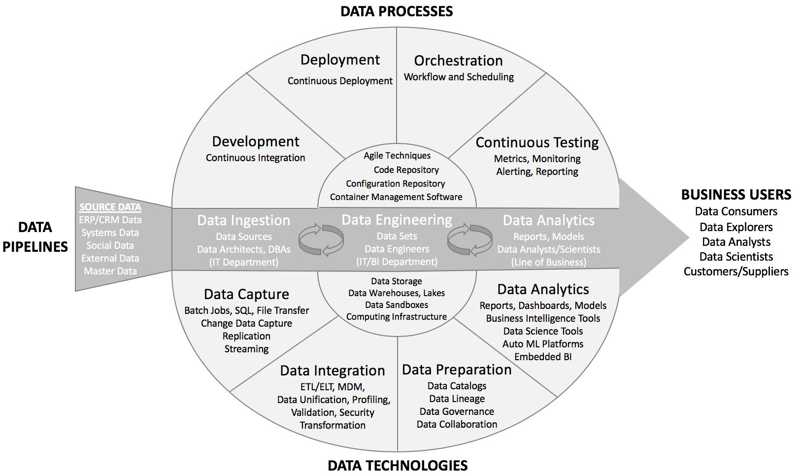 medium resolution of figure 1 dataops components