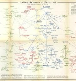 diagram of art history [ 1280 x 917 Pixel ]
