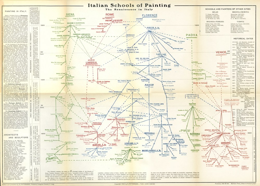 medium resolution of diagram of art history