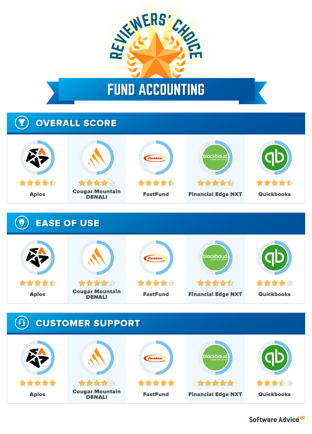 Best Fund Accounting Software  2018 Reviews  Pricing