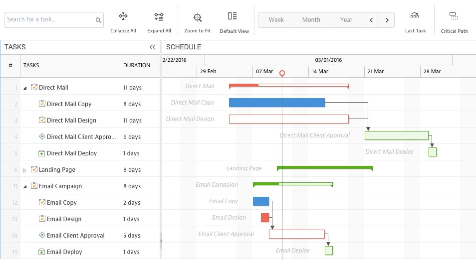 Screenshot also reasons you should be using gantt charts for project management rh softwareadvice