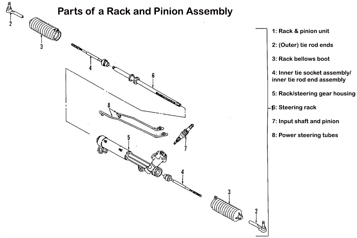 medium resolution of it s easiest to check tie rod ends if you can get under the car to get a more comfortable grip on the rod end perform an external inspection