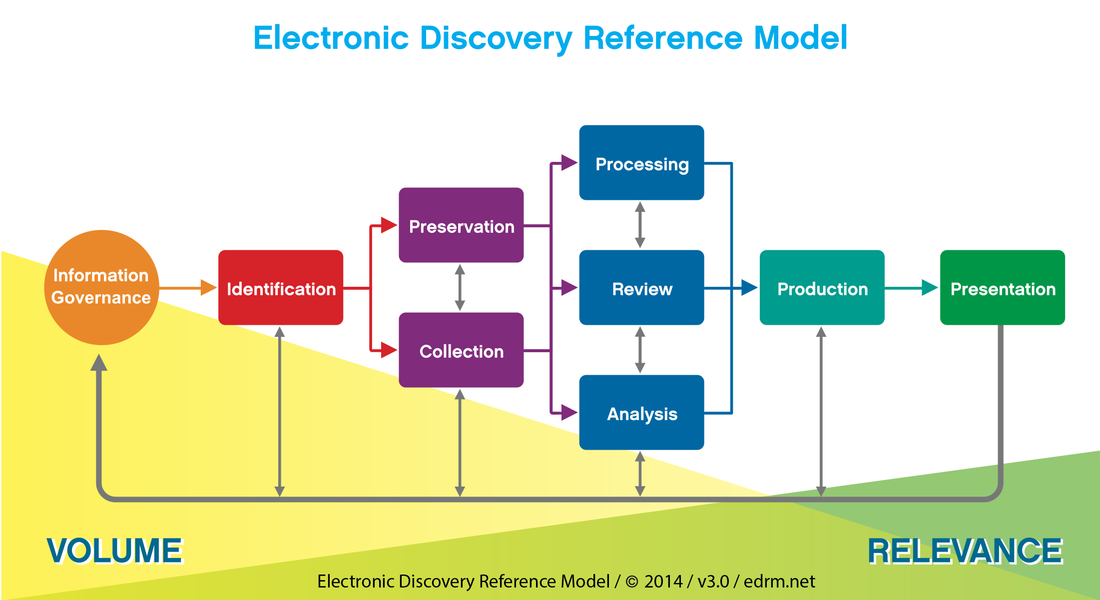 Source edrm diagram and reference guide also best ediscovery software reviews  pricing rh softwareadvice