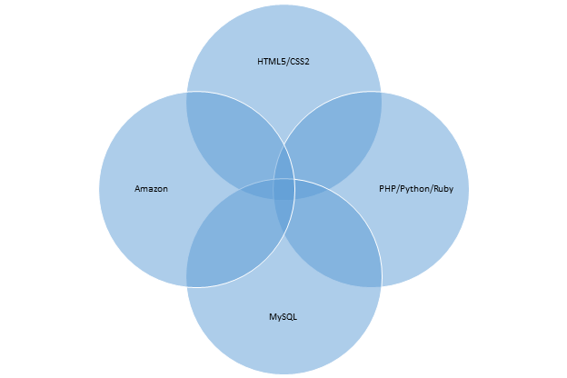 Front-End vs Back-End vs Full Stack Web Developers