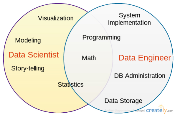 3 Data Careers Decoded and What It Means for You | Udacity