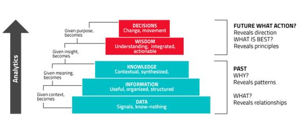 DIKW hierarchy