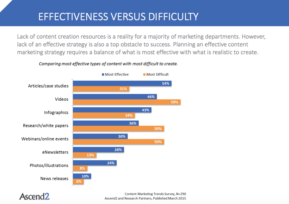 The Most Effective And Difficult Types Content Marketing