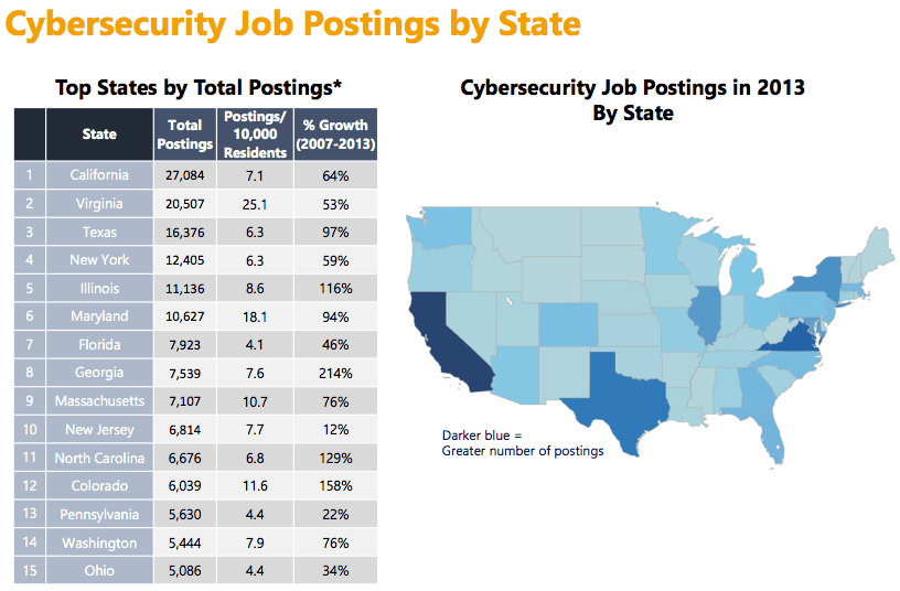 Nist Data Security