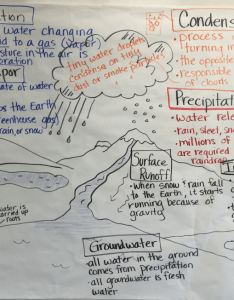 also fifth grade lesson hydrosphere the water cycle day rh betterlesson