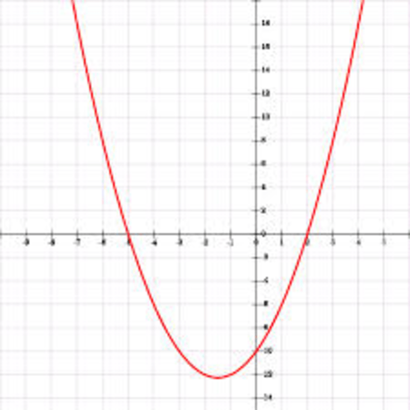 Eighth grade Lesson The Intercepts of a Quadratic Function