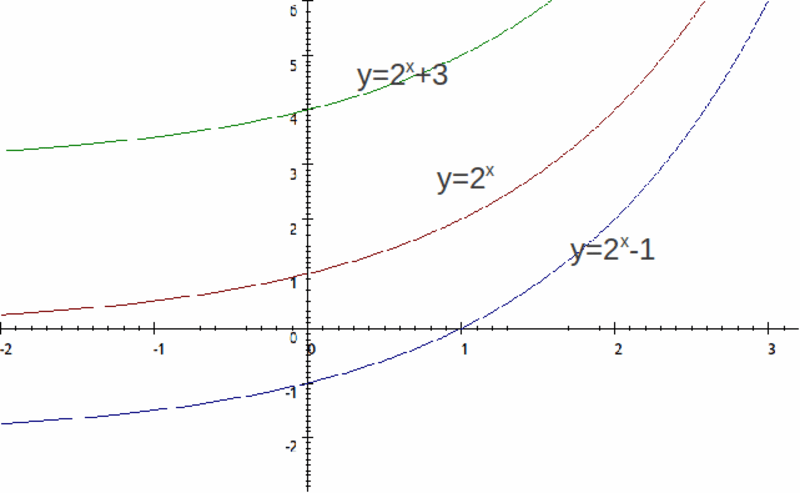 Ninth grade Lesson Transforming Exponential Functions