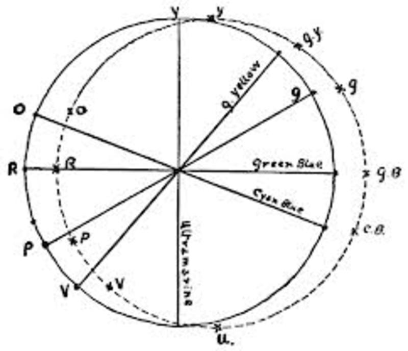 Seventh grade Lesson CORNERSTONE:Circle Ratios: Diameter