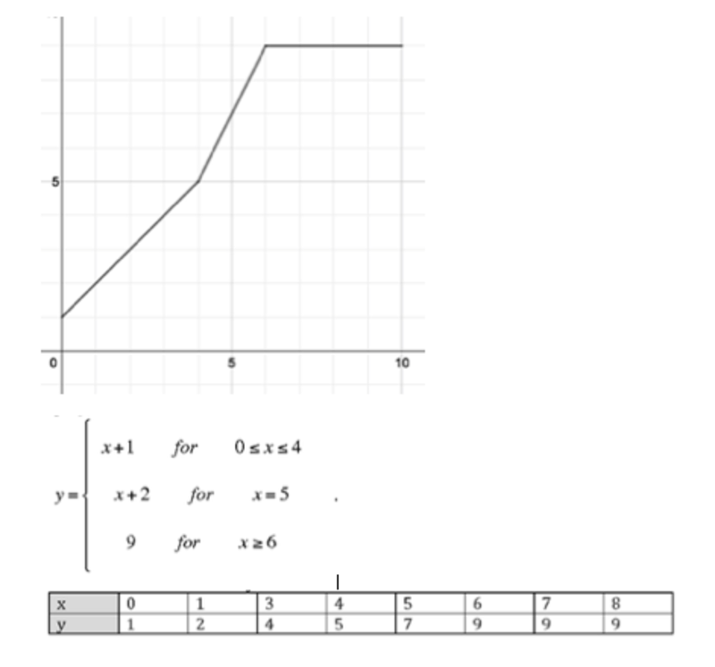 Eleventh grade Lesson Graphing and Writing Equations for