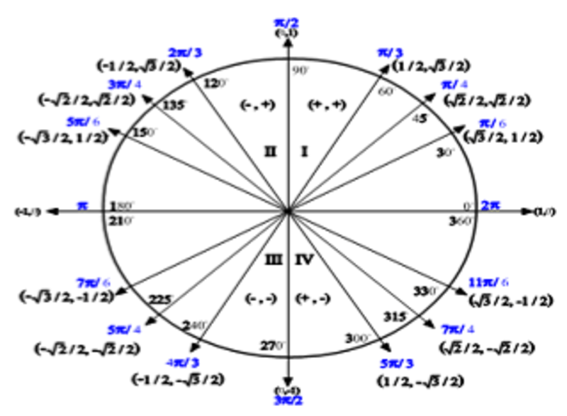 Eleventh grade Lesson Developing the Unit Circle
