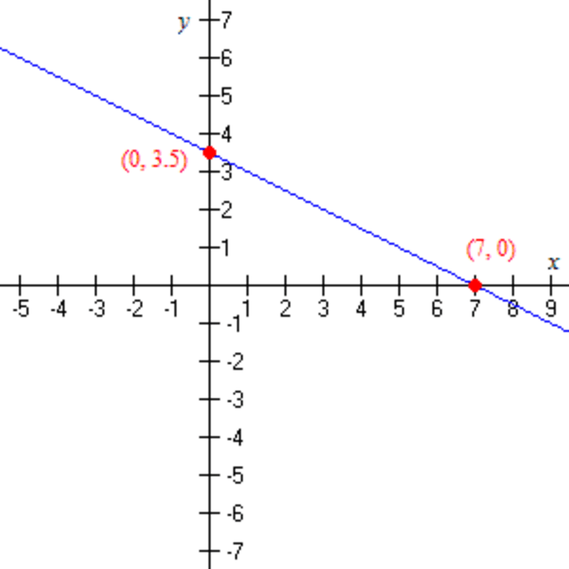 Ninth grade Lesson Graph Linear Equations Practice