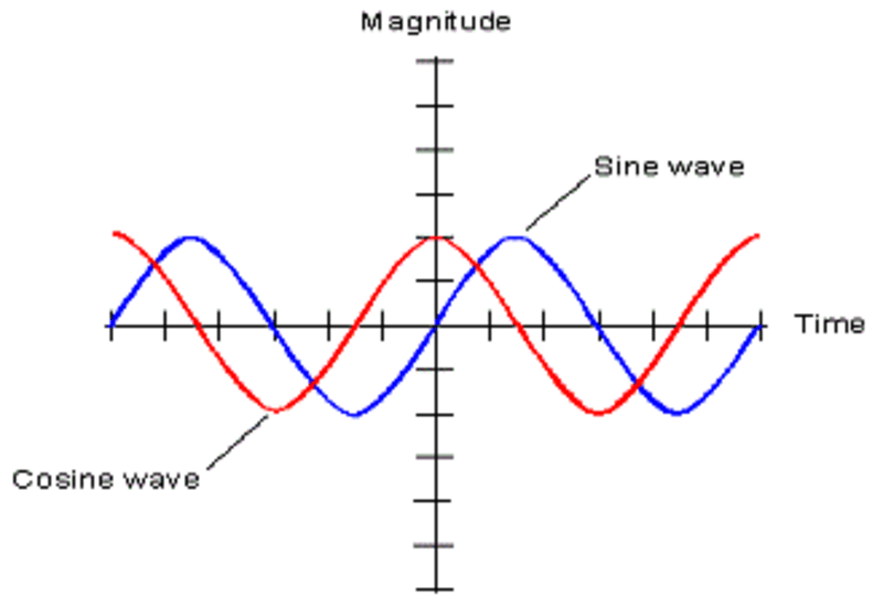 Eleventh grade Lesson Graphing Sine and Cosine Functions