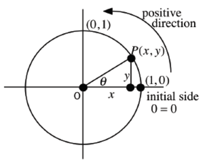 Twelfth grade Lesson What does the unit circle tell us