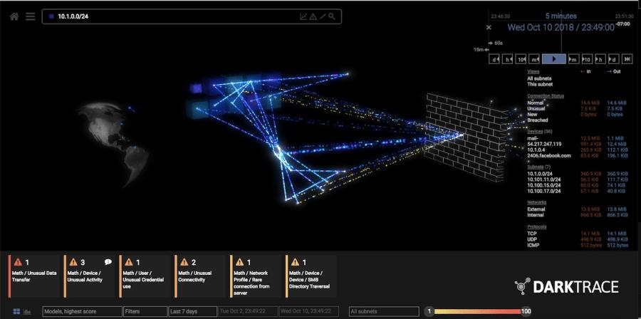 Una visualización de todas las conexiones dentro de una subred particular.