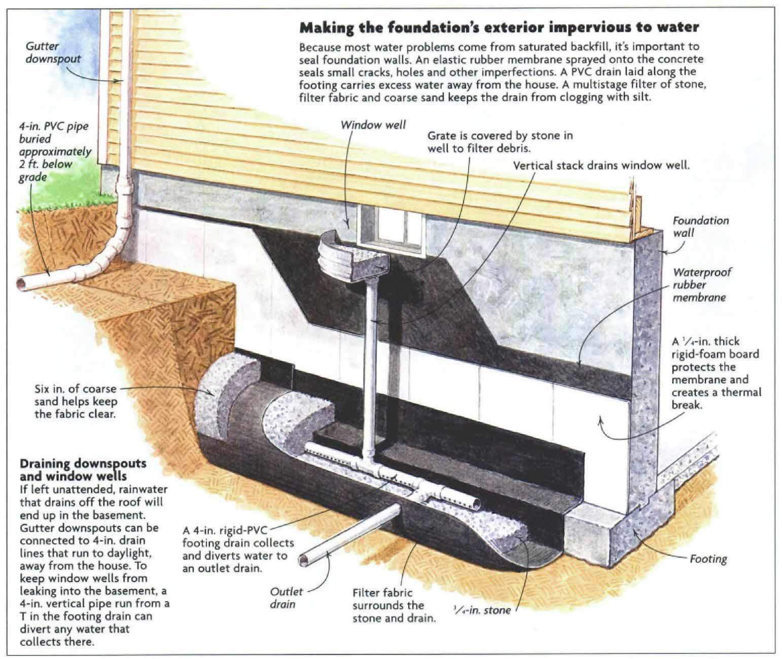 interior vs exterior foundation drains