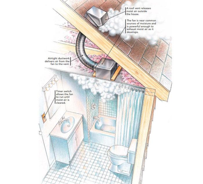 Adding A Bathroom Fan Fine Homebuilding