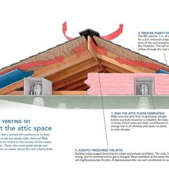 so much information has been devoted to the subject of roof venting that it s easy to become confused and to lose focus so i ll start by saying something  [ 1200 x 675 Pixel ]