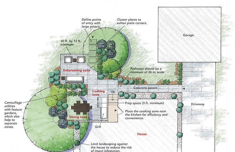 backyard patio fine homebuilding