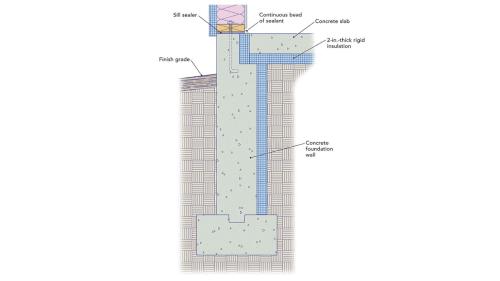 small resolution of slab on grade