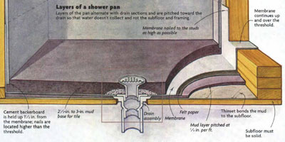 Installing a Leakproof Shower Pan  Fine Homebuilding