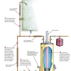 Central Heating Wiring Diagram Gravity Hot Water Coleman Evcon Eb15b Recirculation Systems How They Work Fine Homebuilding A Fed System Relies On Thermosiphoning In Which Rises To The Top Of And