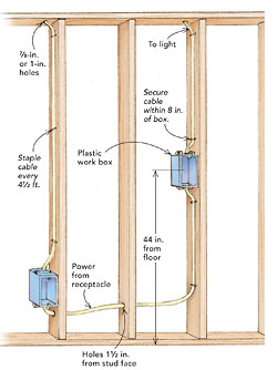 motion sensor light switch wiring diagram uk how to do home electrical diagrams wire a box - fine homebuilding