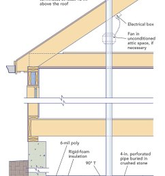 if levels are too high it is simple to add a fan to make the system active and to lower radon levels in the house further  [ 800 x 1194 Pixel ]