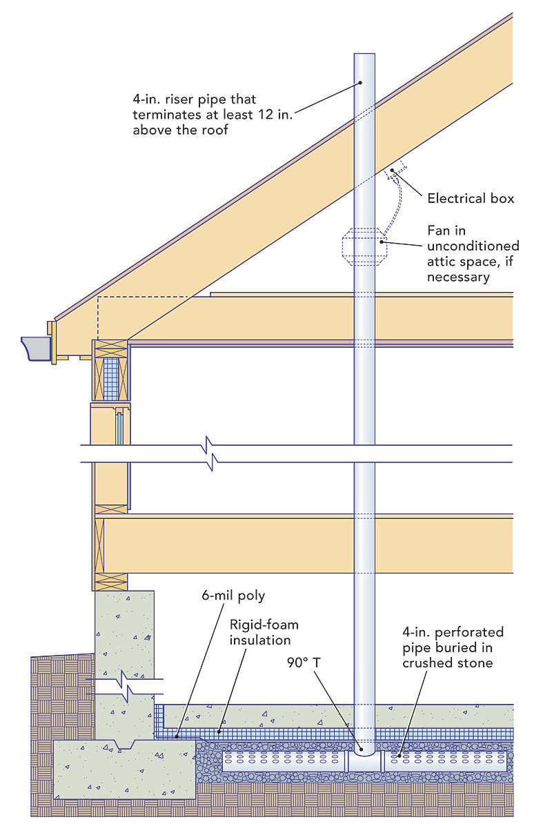 medium resolution of if levels are too high it is simple to add a fan to make the system active and to lower radon levels in the house further