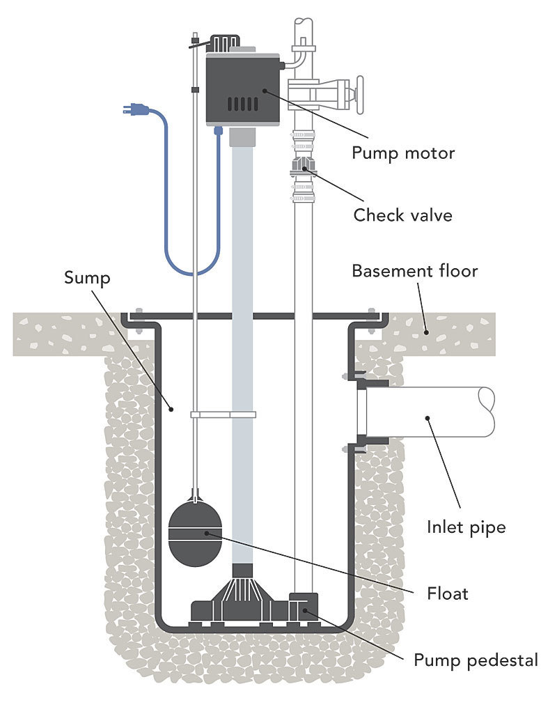 hight resolution of sizing a sump pump what s the difference sump pumps fine homebuilding sizing a sump pump two float switch system schematic