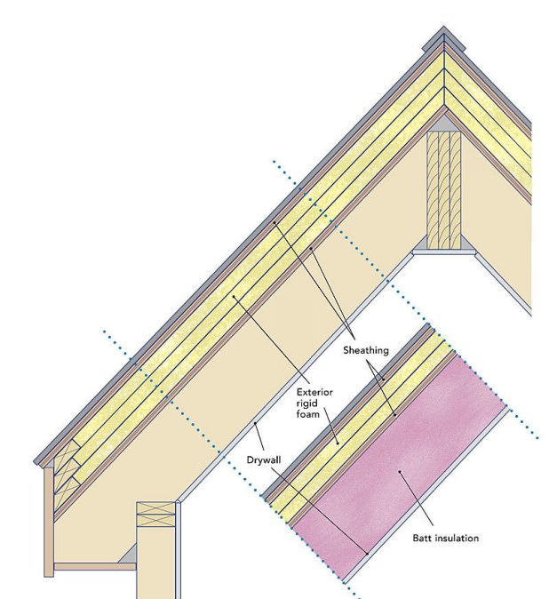 Minimum R Value For Cathedral Ceiling Insulation Www