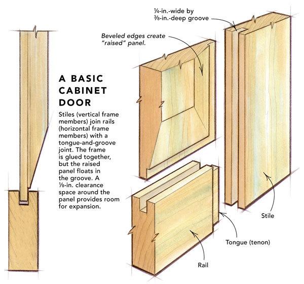 cabinet door diagram three phase energy meter wiring litter box third stall woodworking