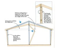 Supporting a half-vaulted ceiling - Fine Homebuilding