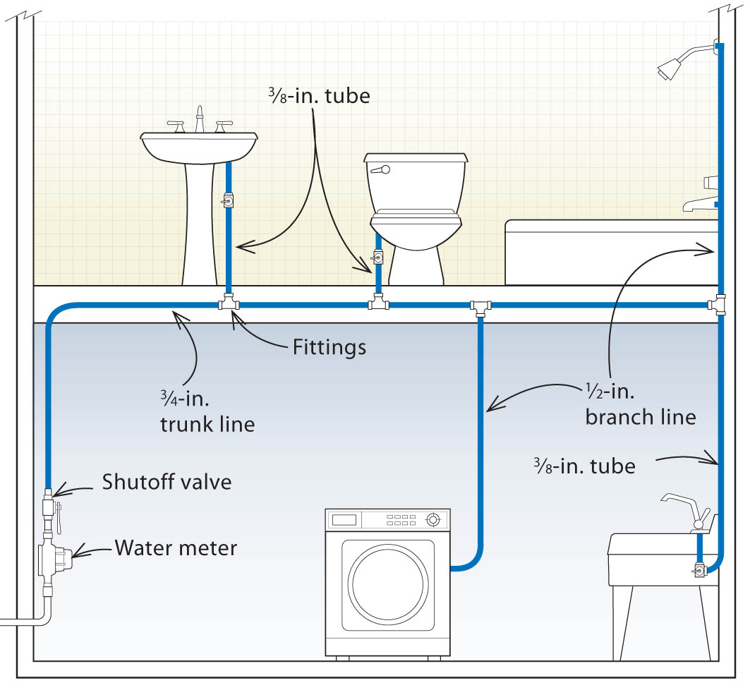 pex plumbing diagram wiring for three designs systems fine homebuilding trunk and branch system