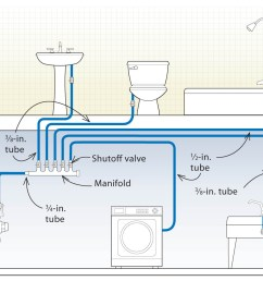 home piping diagram simple wiring schema basic office supply basic plumbing wiring [ 1028 x 956 Pixel ]