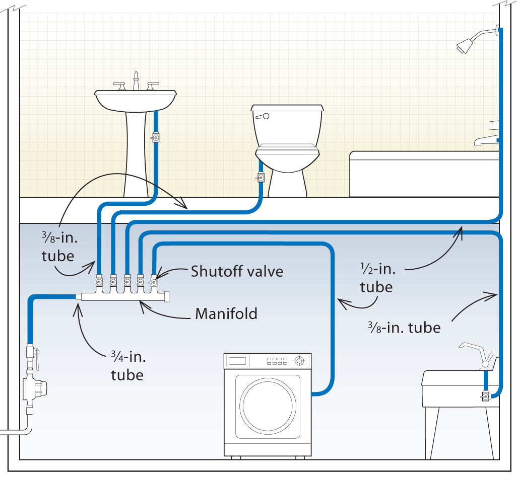 hot water system wiring diagram example of mind mapping three designs for pex plumbing systems fine homebuilding submanifold can be designed to save