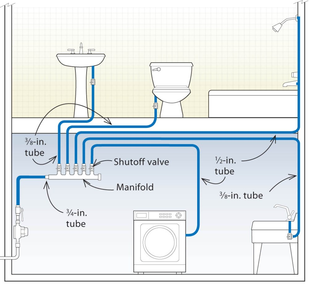 medium resolution of submanifold systems can be designed to save hot water