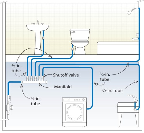 small resolution of submanifold systems can be designed to save hot water